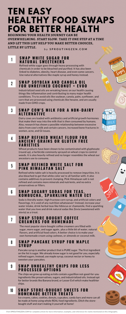 A LIST OF 10 EASY HEALTHY FOOD SWAPS